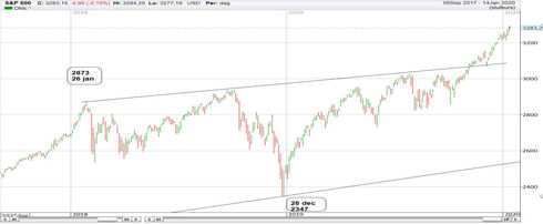Graf av S&P 500 levererar