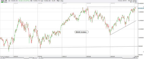 Graf av DAX index testar rekordet