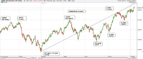 Graf av OMXS30 - Vilket värde blir toppvädet denna gång?