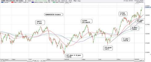Graf av OMXS30 gav sig på 1 886