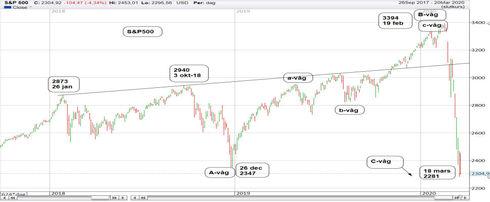 Graf av S&P 500 tappar