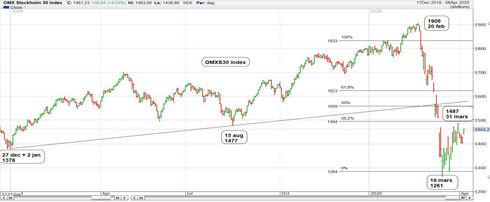 Graf av OMXS30 tar sig uppåt