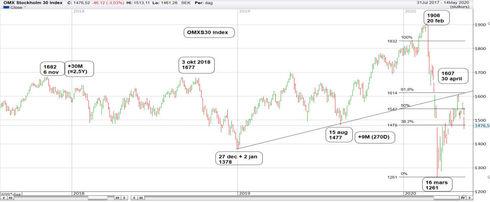 Graf av OMXS30 föll 9,1 procent