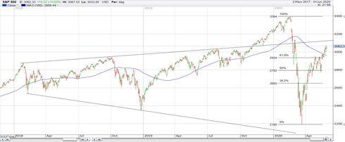 Graf av S&P 500 står på uppåt