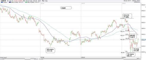 Graf av H&M rullar ut röda mattan