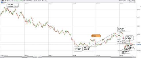 Graf av H&M tar sig fram