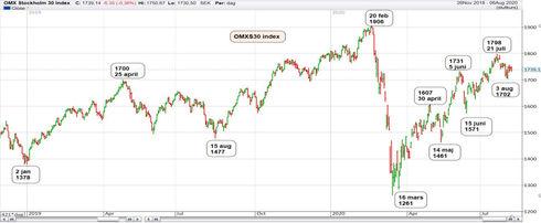 Graf av OMXS30 på samma nivån som 5 juni