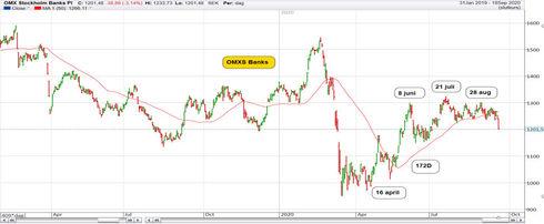 Graf av Bankerna i gungning