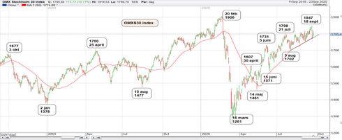 Graf av OMXS30 söker stöd