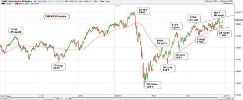 Graf av OMXS30 vill mer - 1 849 på tur
