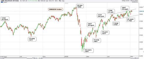 Graf av OMXS30 fortsätter sin positiva trend
