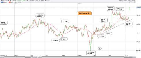 Ericsson är på topp
