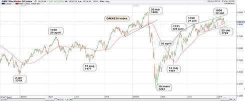 Graf av OMXS30 - 14 dagar från toppen