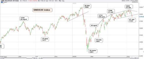 Graf av OMXS30 tappade 5,4 procent