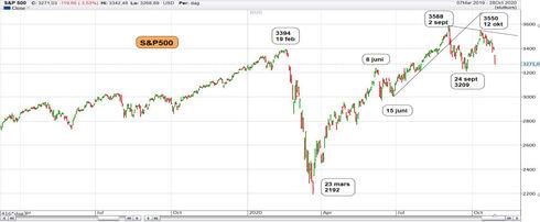 Graf av S&P 500 i fallande trend