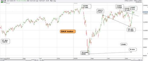 Graf av DAX-index var nära