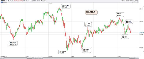 Graf av SSAB tappar fart men