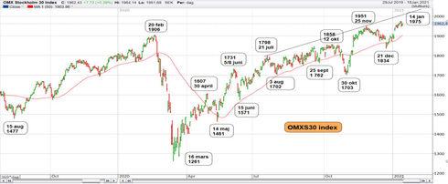 Graf av OMXS30 vill mer