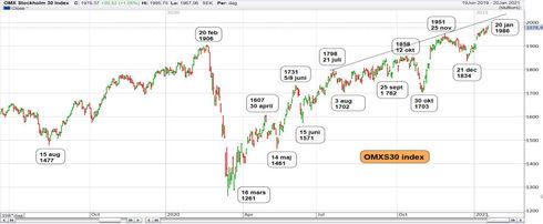 Graf av OMXS30 på ännu ett rekord
