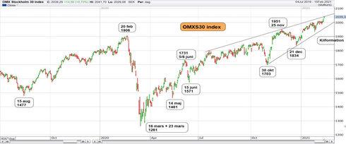 Graf av OMXS30 ger allt