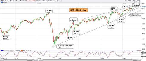 Graf av OMXS30 levererar