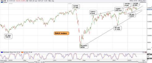 Graf av DAX på väg