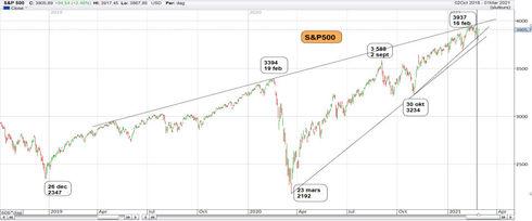 Graf av S&P 500 går mot ....
