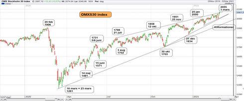 Graf av OMXS30 tog sig förbi