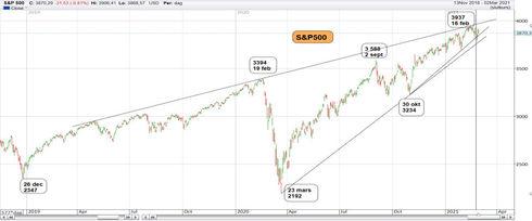 Graf av S&P 500 reagerar