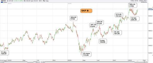 Graf av SKF satsar på rekordet