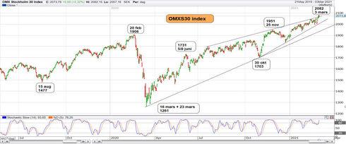 Graf av OMXS gav sig signaler