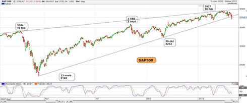 Graf av Ett Fall För S&P 500