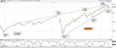 Graf av S&P 500 firade 12 år den 5 mars