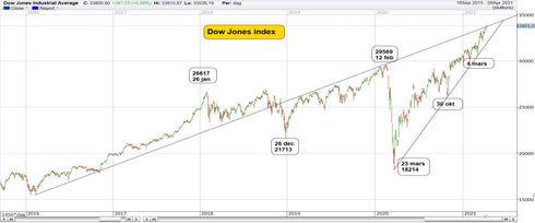 Graf av DOw Jones slår rekord
