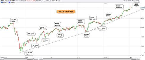 Graf av OMXS30 tappade 18 pktr