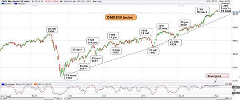 Graf av OMXS30 - 13 månader på väg