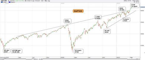 Graf av S&P ger oss mer