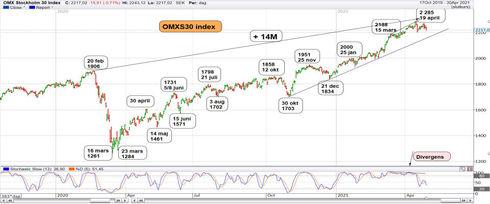 Graf av OMXS30 tar stöd