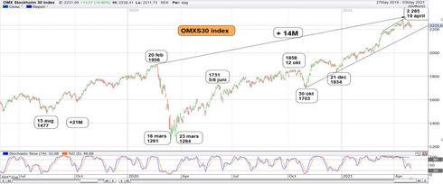 Graf av OMXS30 15 dagar från rekordet