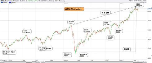 Graf av OMXS30 ger sig på