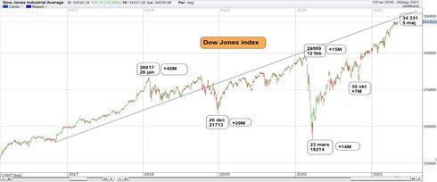 Dow - Nya ATH väntar