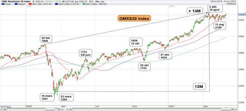 Graf av OMXS30 vände till positiv signal