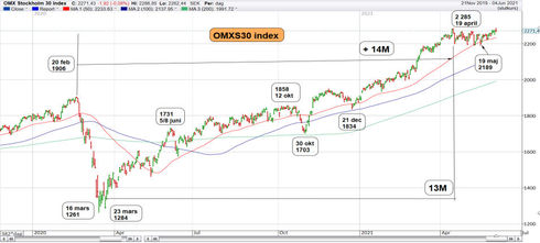 Graf av OMXS30 på nytt rekord