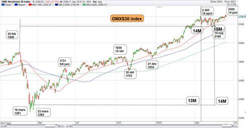 Graf av OMXS30 har mer att ge