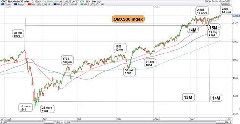 Graf av OMXS30 drar sig