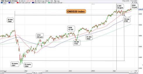 Graf av OMXS30 har backat i tre dagar