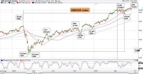 Graf av OMXS30 drog på