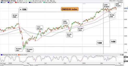 Graf av OMXS30 gav 73 punkter