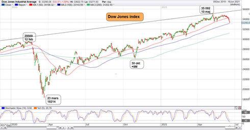 Graf av Dow Jones visar trenden