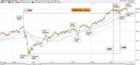 Graf av OMXS30 tar nya rekord